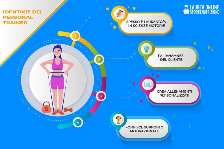 Come diventare personal trainer infografica