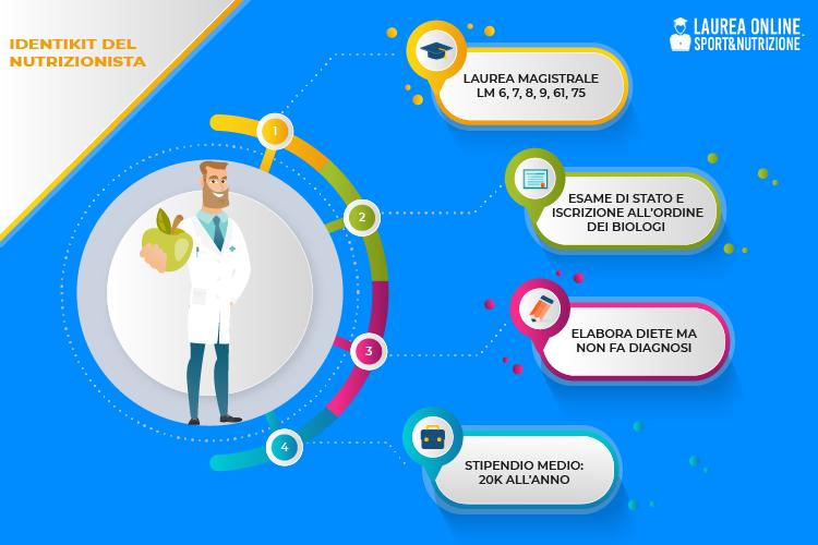 Come diventare nutrizionista infografica